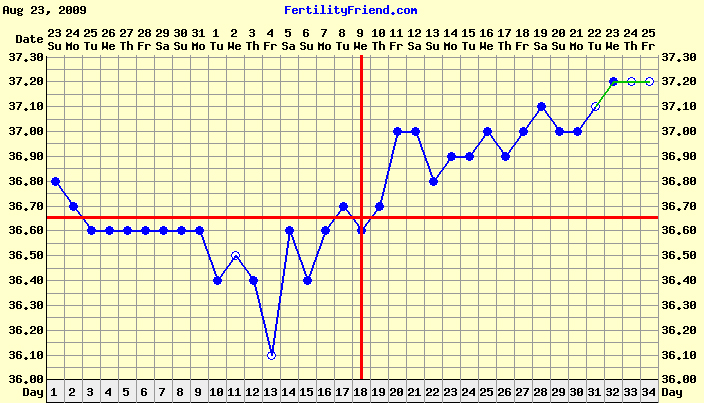 Bbt Pregnancy Chart Examples Celcius Picture