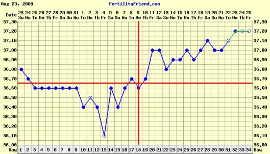 BBT Chart 2